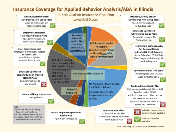 Visual Pie Chart of IL Insurance Coverage for Behavior Analytic-ABA Treatments 3-19-2019